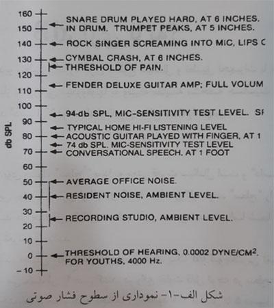 سطوح فشار صوتی