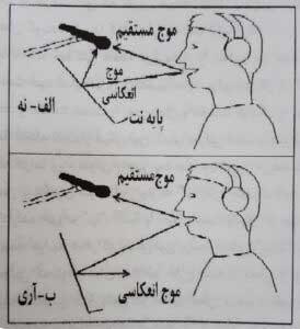ضبط گفتار و معرفی انواع میکروفن و کاربرد آنها